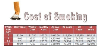 the costs of cigarette smoking essay